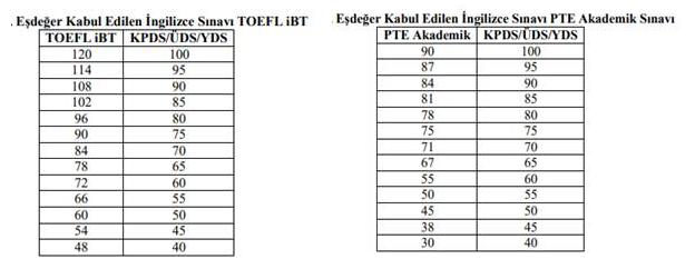 TOEFL YDS denklik tablosu PTE YDS Denklik Tablosu